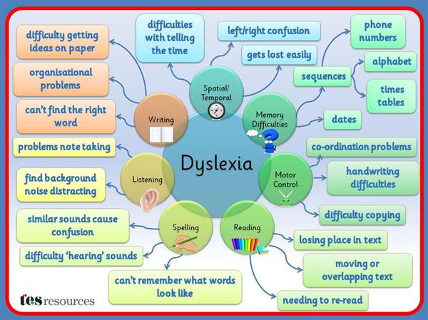 Helping your child with dyslexia at home