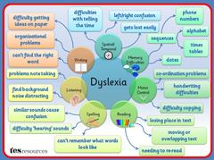 What does it mean if your child has Dyslexia?